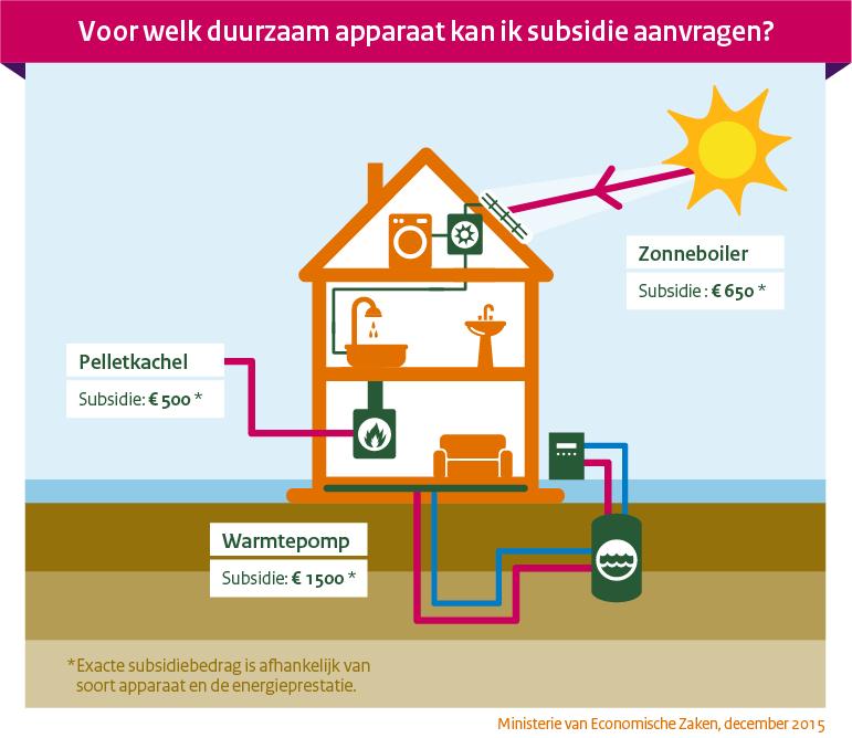 Duurzame energie in huis