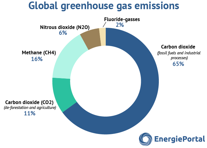 global-greenhouse-gas-emissions-per-sort