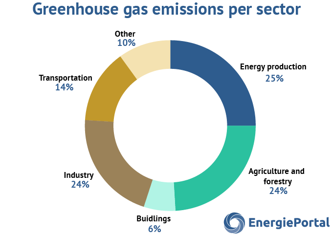 greenhouse-gas-emission-per-sector