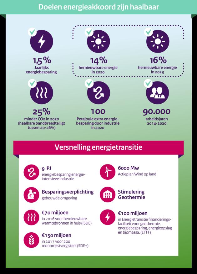 infograpic-nev-2016-energieakkoord