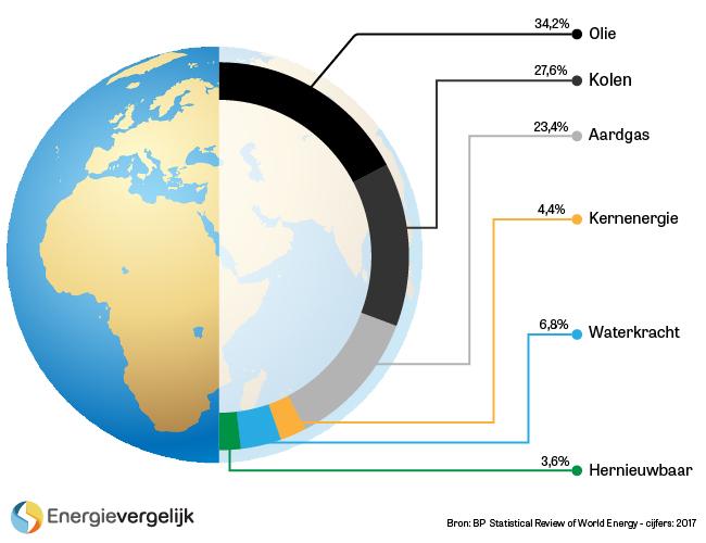 Fossiele Brandstoffen Gebruik Voordelen En Nadelen