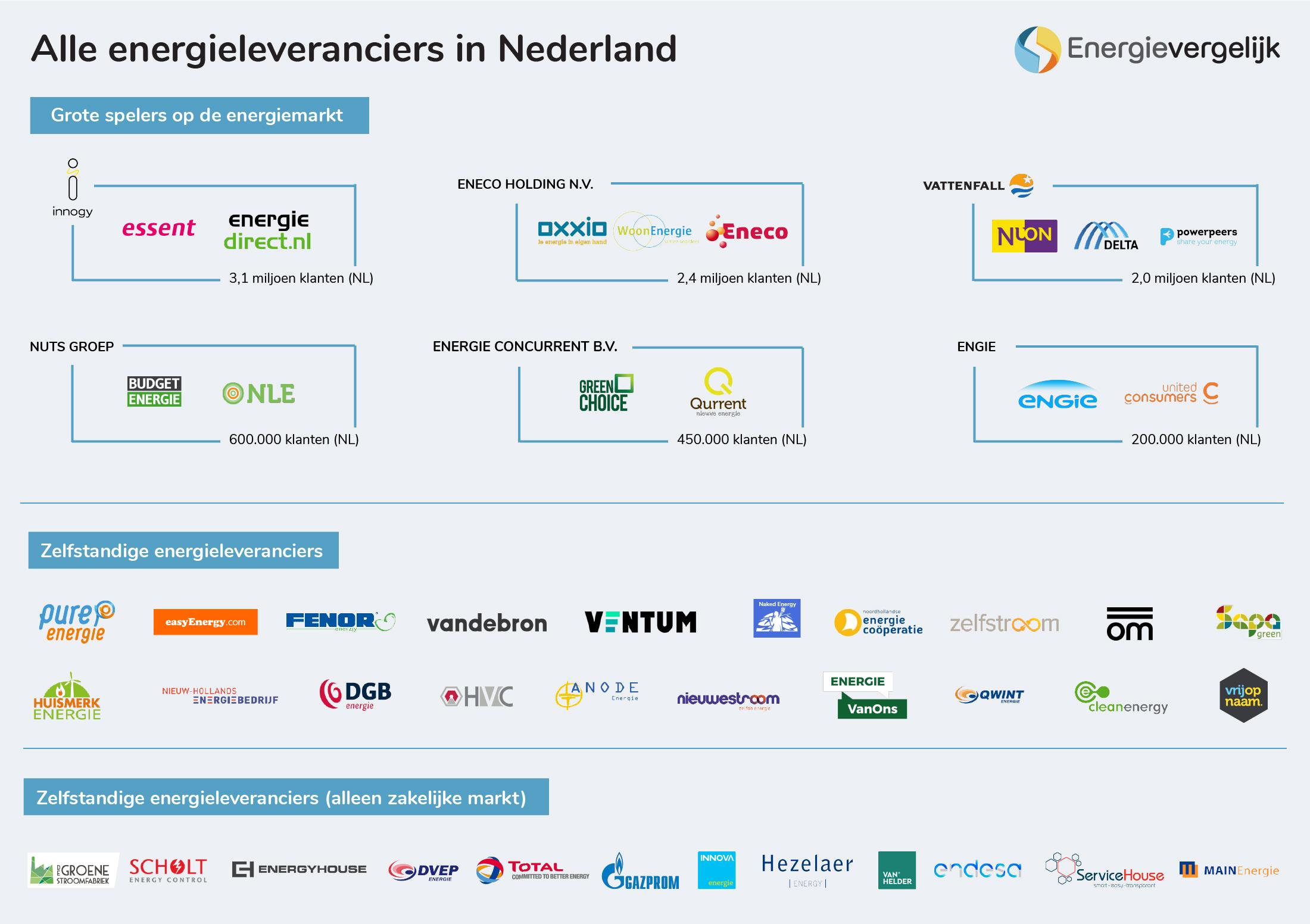 Alle energieleveranciers Nederland