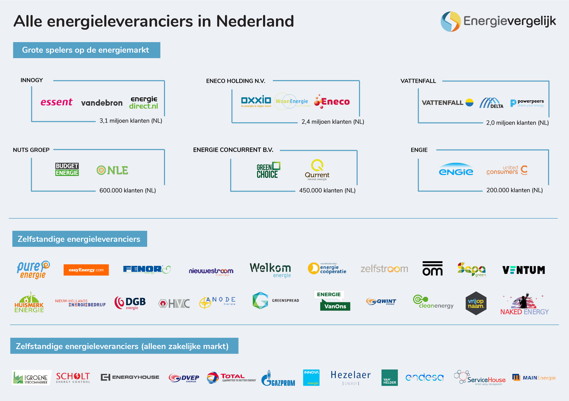 Alle energy suppliers Netherlands