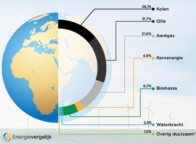 Fossiele brandstoffen wereldwijd