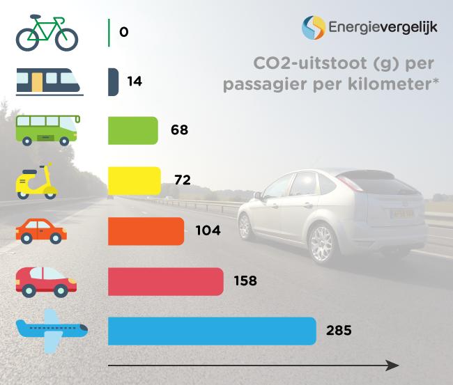 CO2 uitstoot auto, vliegtuig, bus en trein