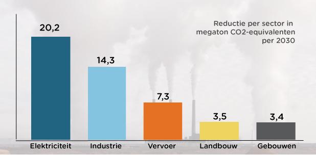 Klimaatakkoord Nederland