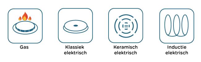 Elektrisch koken - symbolen