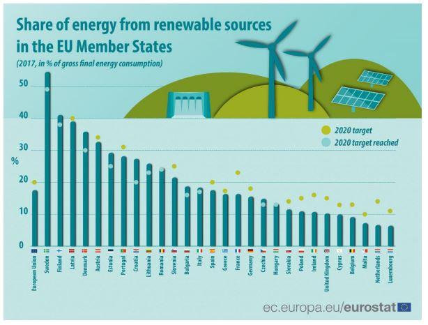 Aandeel van hernieuwbare energie in EU in 2019