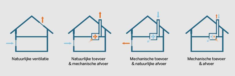 Mechanische ventilatie